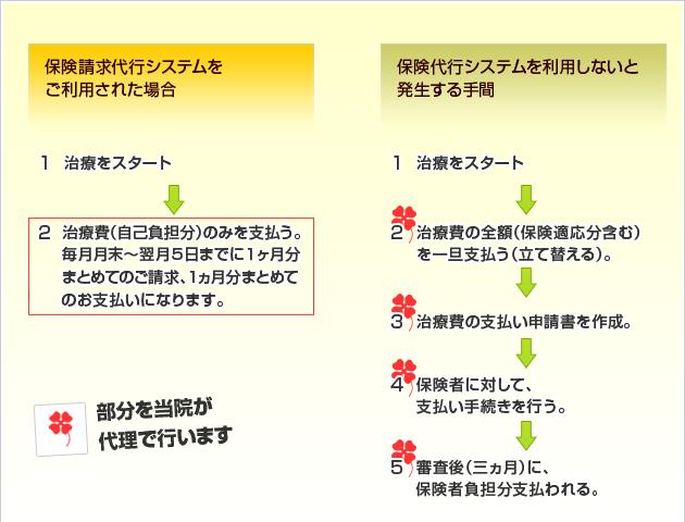 保険代行システム説明図